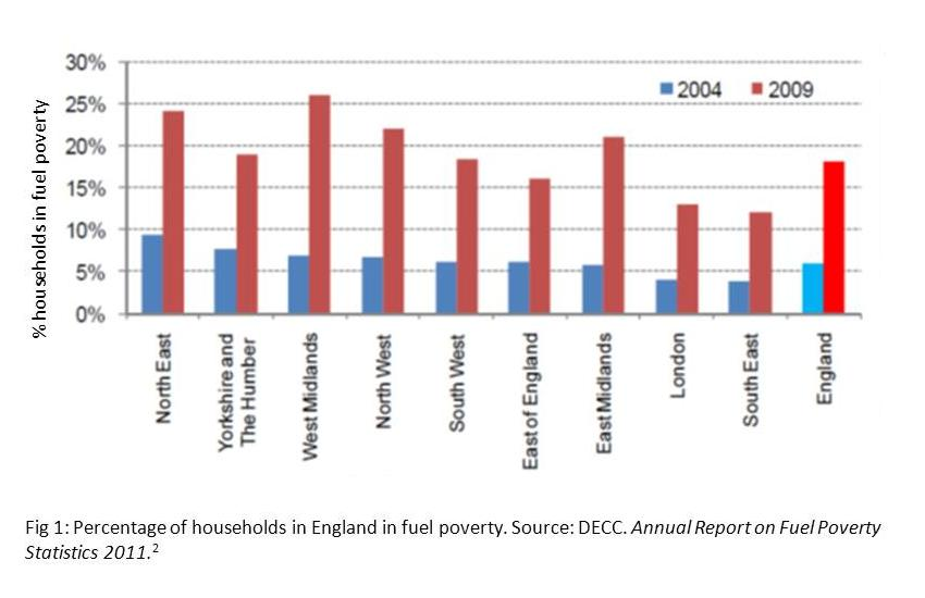 fuel poverty definition changes england